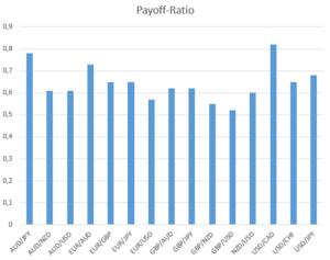 Payoff-Ratio bezogen auf Währungspaare